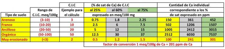 citricos parte 1 apuntes nutricion tabla 1