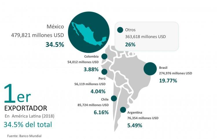 citricos produccion y exportacion posicionamiento mexico